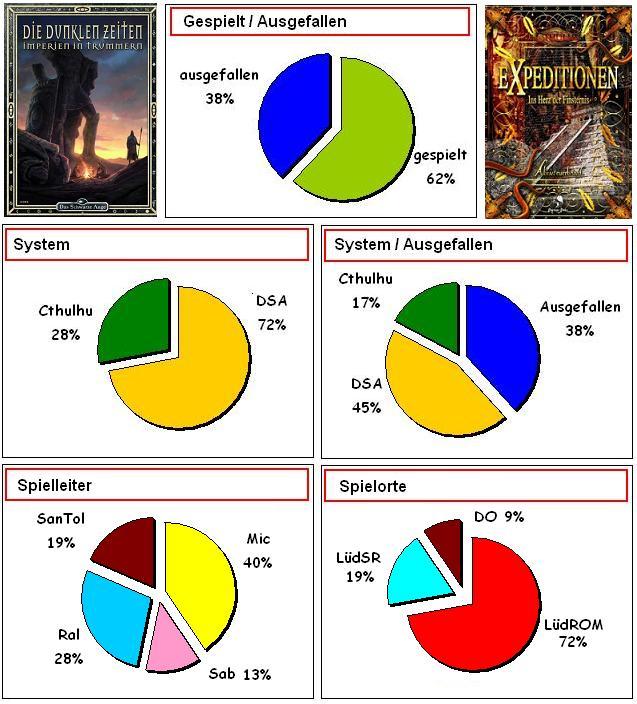 RSPT2012statistik